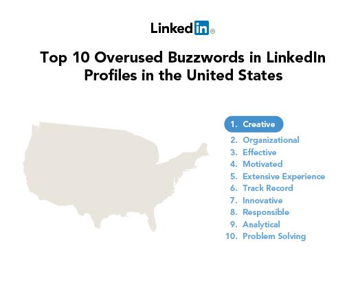 LinkedIN USA 2012